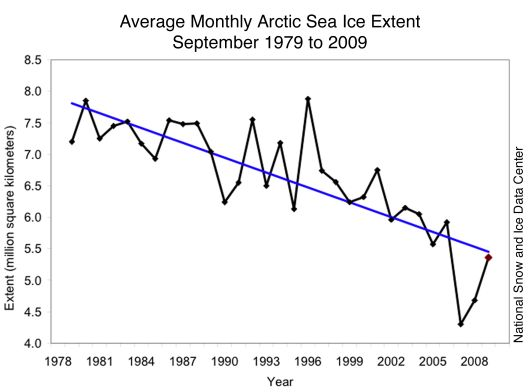 Figure 1   Average monthly arctic sea ice extent - summer (September) 1979 - 2009