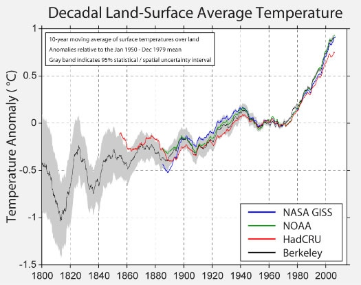 Figure 1     Anomalies of 10-year moving average of land surface temperature, relative to the Jan 1950 - December 1979 mean. The grey band indicates uncertainty interval. Source: Berkeley Earth Surface Temperature Project.
