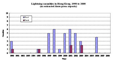 Figure 1 below presents the casualty figures associated with lightning in Hong Kong in recent years