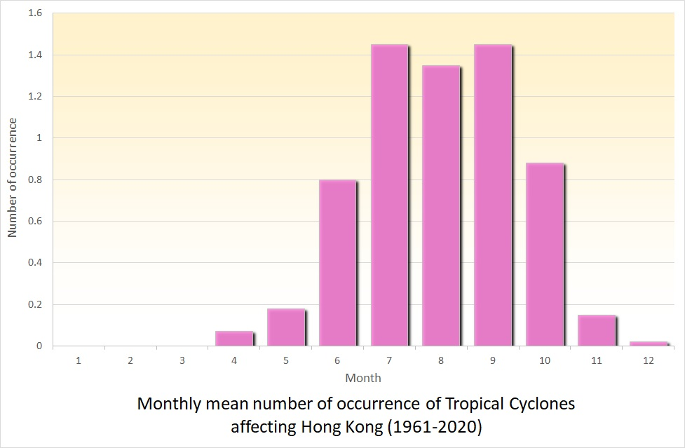 Monthly mean number of occurrence of Tropical Cyclones affecting Hong Kong (1961-2010)